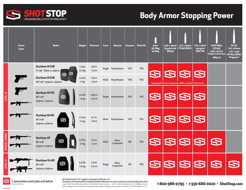 ShotStop Ballistics Data Sheet
